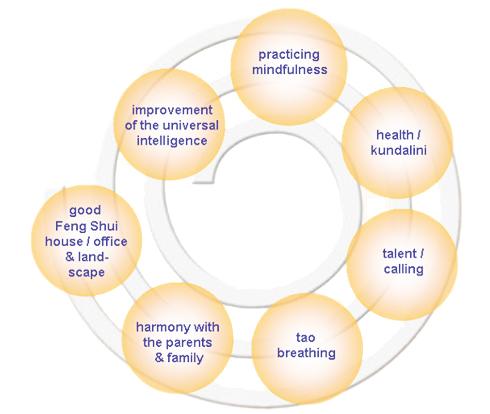 persönliches Energymanagement